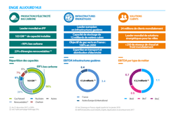 Graphiques avec chiffres clés d'ENGIE en 2018 en VF