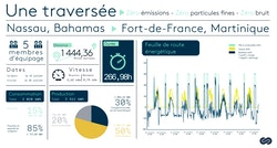 Une infographie avec des données et des graphiques