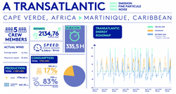 Energy Observer's Transatlantic Energy Balance