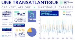 Le bilan énergétique de la transatlantique d'Energy Observer