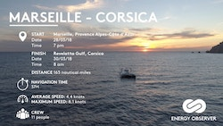 The balance sheet of Marseille-Corsica