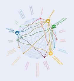 A scheme showing the interconnexion between the Sustainable development Goals