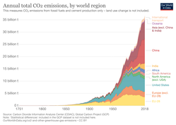 Annual CO2 emissions in the world